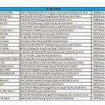 Danh sách khách hàng chất lượng cao tiềm năng miễn phí